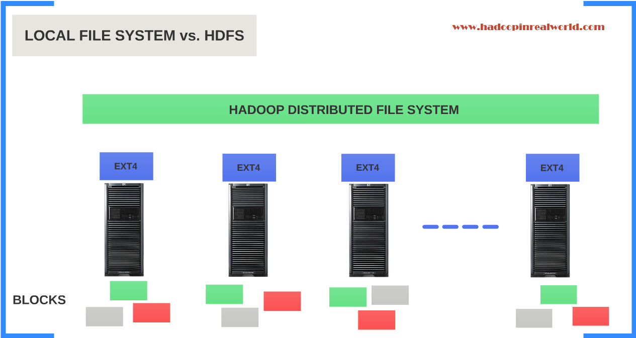 HDFS – Why another file system? – Hadoop In Real World