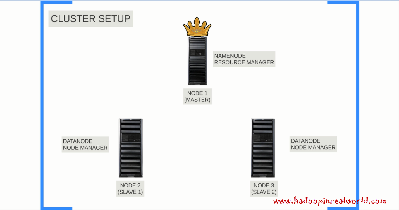 Image to show simple cluster architechture