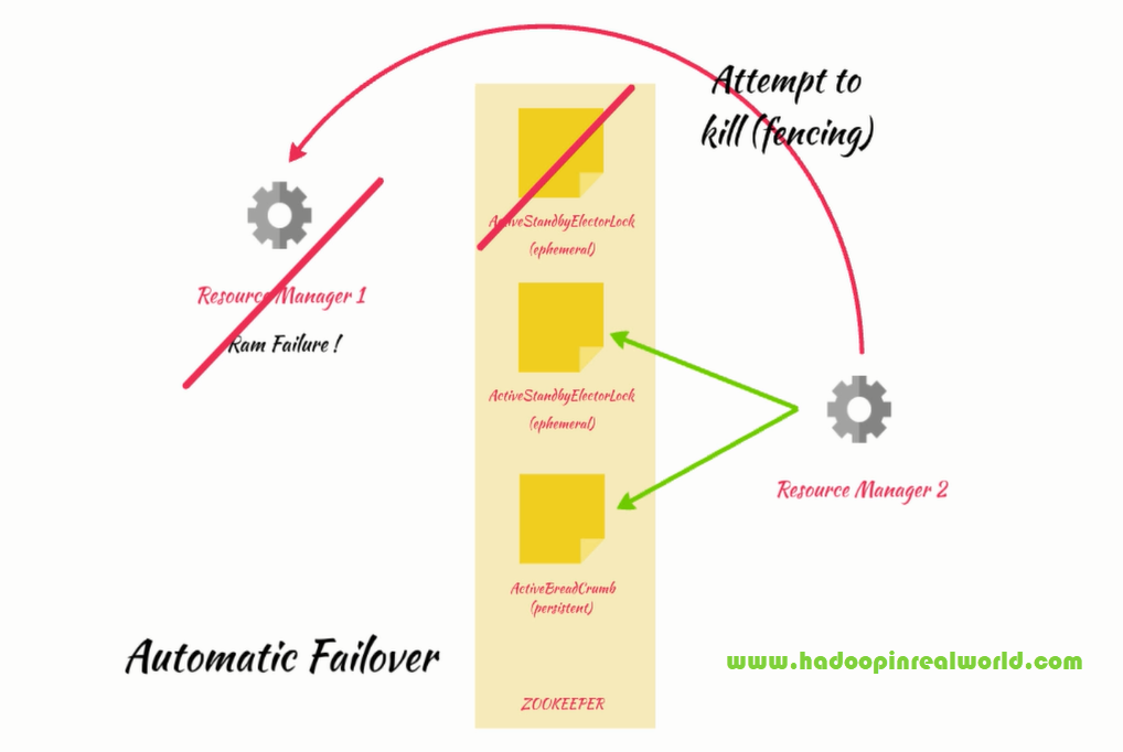 Automatic failover in Zookeeper