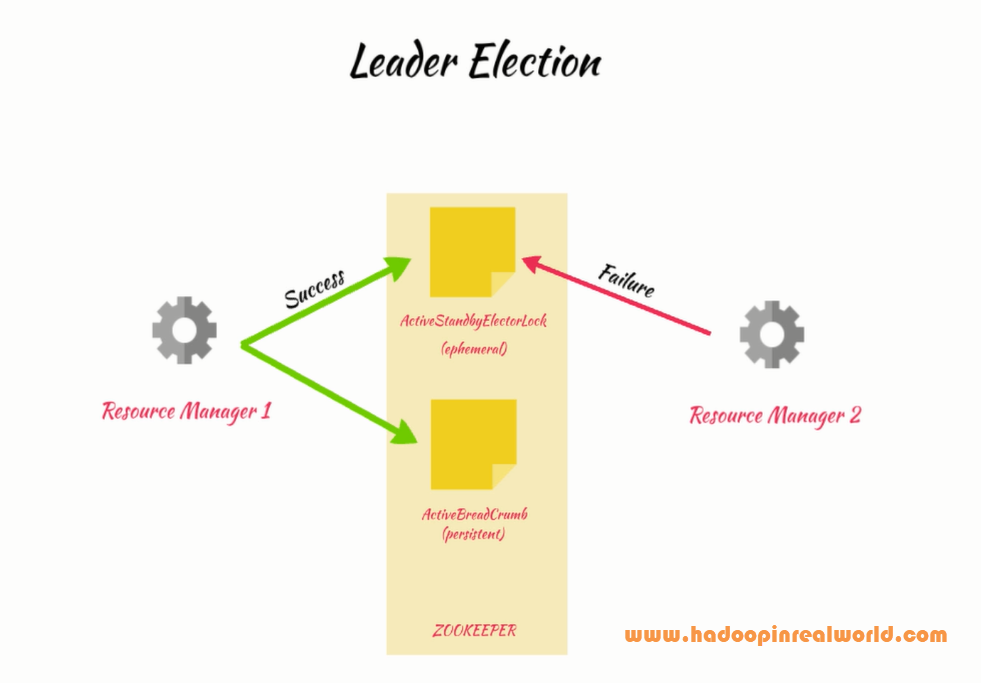 Leader Election process in Zookeeper