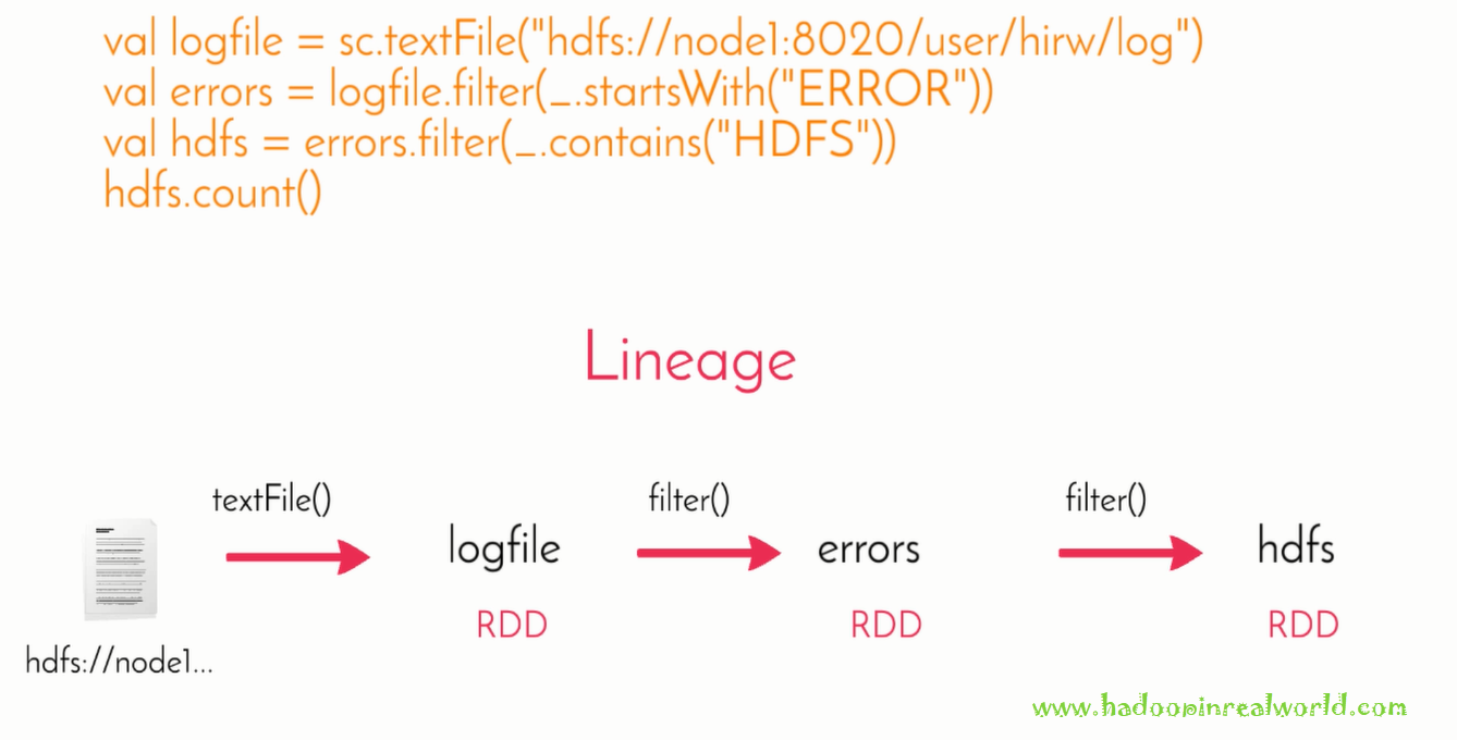 What is RDD - Use Case and its Lineage